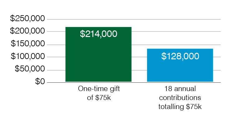 Due to the power of compounding interest and time, a one-time gift of $75,000 may potentially add up to $214,000. In comparison, 18 annual gifts totaling $75,000 may only earn up to $128,000.