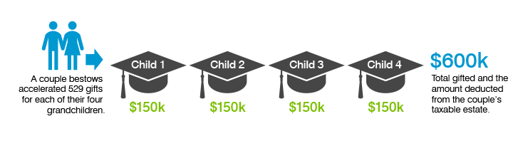 If a couple bestows $150,000 in accelerated 529 gifts for each of their four grandchildren, the $600,000 total gifted will be deducted from the couple's taxable estate.