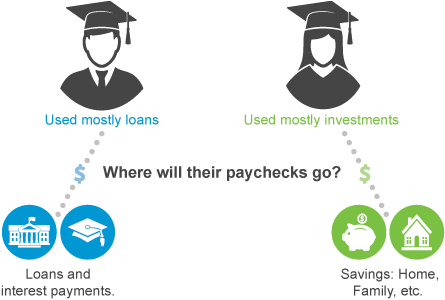 Illustration showing where paychecks go for graduates using savings vs loans to pay for college.