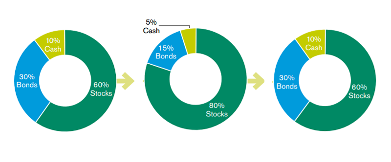 Original allocation: 60% stocks, 30% bonds, 10% cash. Out of balance allocation: 80% stocks, 15% bonds, 5% cash. Rebalancing the portfolio would bring it back to the original allocation of 60% stocks, 30% bonds and 10% cash.