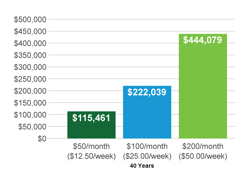 Automatic monthly savings add up. The chart illustrates the effects of investing $50, $100 or $200 monthly. Hypothetical results are based on a $2,500 beginning balance, investments made at the beginning of the month and an 6% average annual return. Projections are before taxes. It does not represent the performance of any specific investment product. Source: American Century Investments.