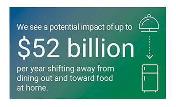 We see a potential impact of up to $52B per year shifting away from dining out and toward food at home