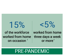 graphic that show before the pandemic about 15% of the workforce worked from home on occasion and less than 5% worked from home three days a week or more