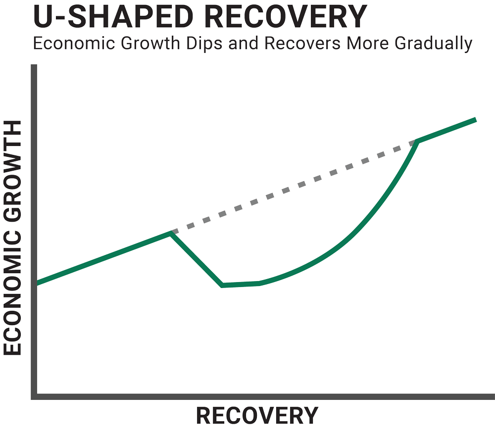 Graph illustrating a u-shaped economic recovery. Economic growth dips and recovers more gradually.