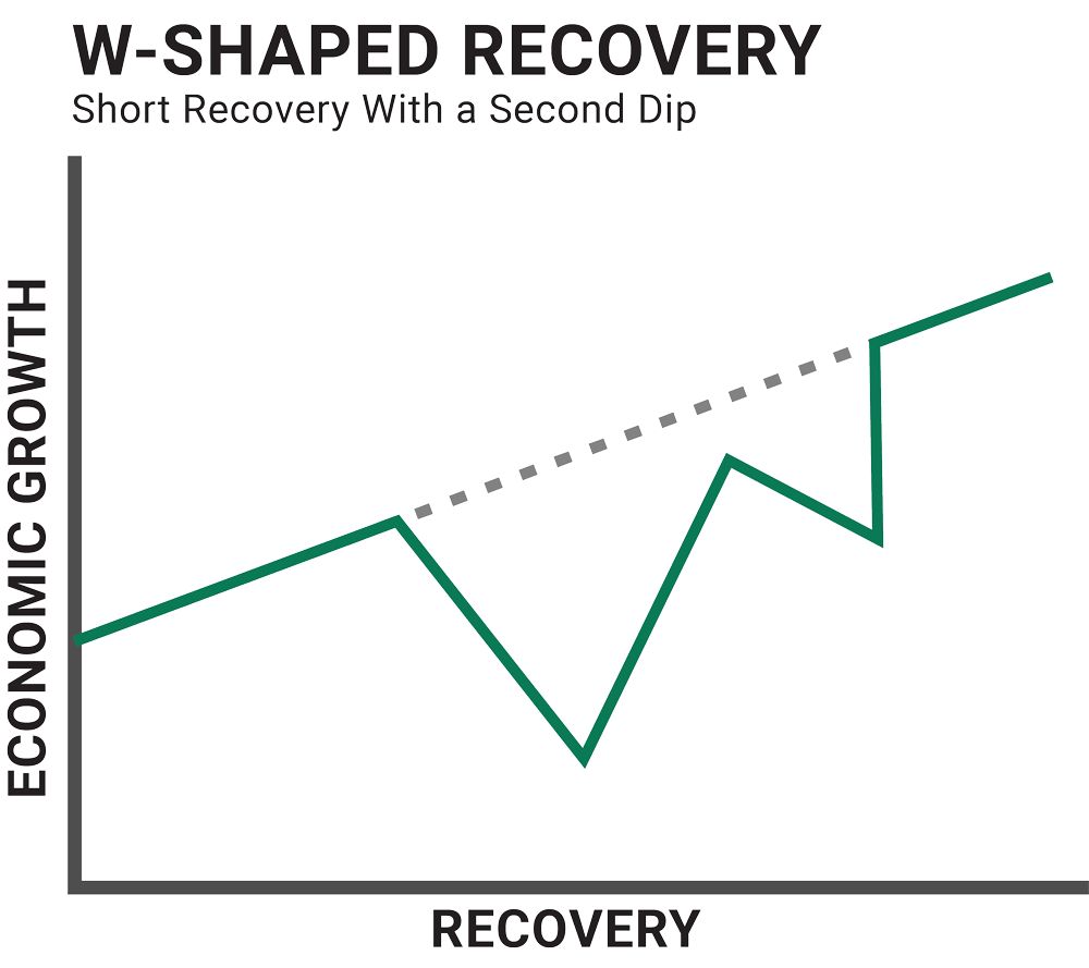 Graph illustrating a w-shaped economic recovery. Short recovery with a second dip.
