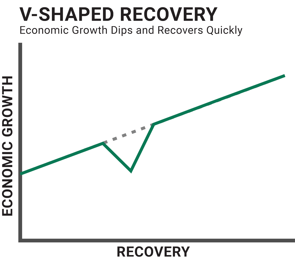 Graph illustrating a v-shaped economic recovery. Economic growth dips and recovers quickly.