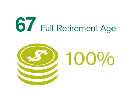 If you wait until your Full Retirement Age (in this example, 67), you will be able to collect 100% of your benefit amount.