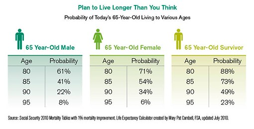 Plan to Live Longer Than You Think
