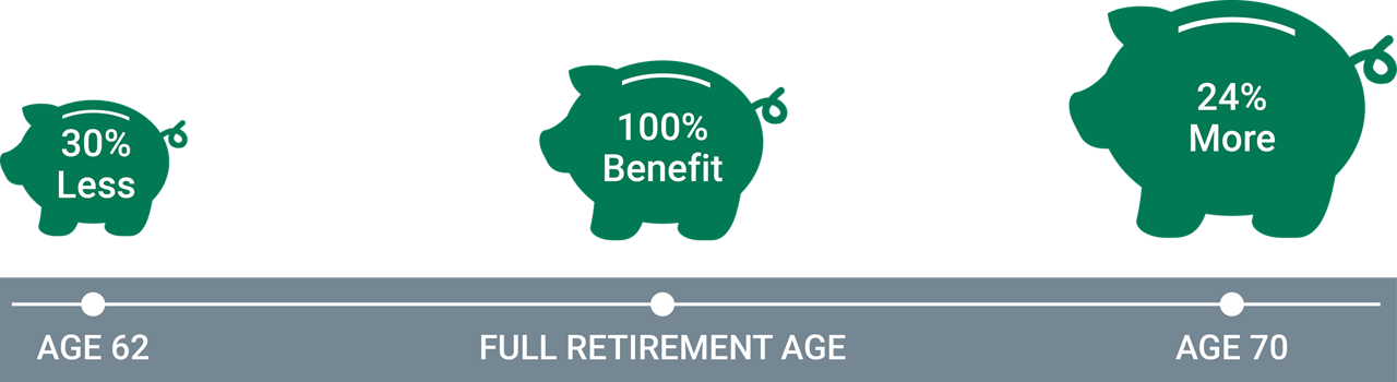 Working a little longer will give you more time to save—and can help you increase your wages to maximize pension or Social Security benefits.  For example, if your full retirement age is 67, your Social Security benefit is reduced by 30% if you apply for benefits at 62. If you wait until 70, your benefit will increase by 24%.