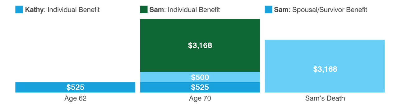 Chart shows how couples can strategically start their Social Security benefits to maximize the total spousal and survivor benefits. At age 62, Kathy brings in $525 per month. When Sam turns 70 and starts to claim Social Security, he brings in $3,166 which is added to Kathy's $525 and a spousal benefit for Kathy at $500 (total: $4,191 per month). When Sam passes away, Kathy receives a survivor's benefit of $3,166 per month.