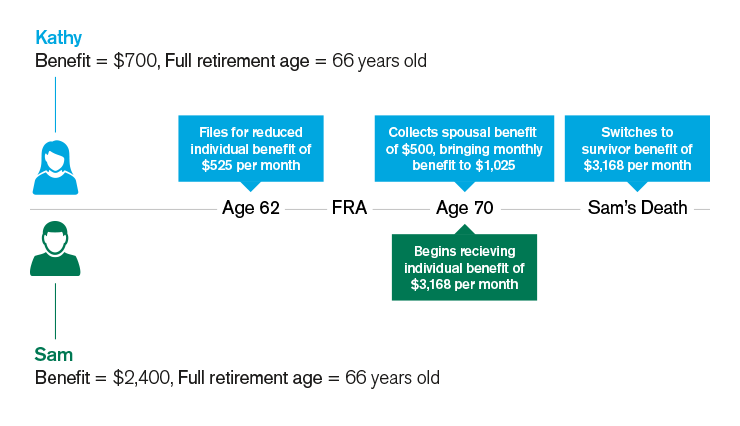 Kathy's full retirement age is 66 and her full benefit is $700 per month. Her spouse Sam's full retirement age is also 66, and his full benefit is $2,400 per month. In this scenario, Kathy files early at age 62 for reduced individual benefit of $525 per month. Sam waits to file past his full retirement age, until age 70 to maximize his individual benefit. Waiting raises his monthly benefit to $3,168 per month. At the same time, Kathy collects a spousal benefit of $500 per month, bringing her total monthly benefit to $1,025. When Sam passes away, Kathy switches her benefits to a survivor benefit of $3,168 per month.