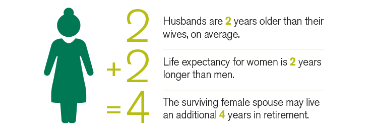 Husbands are two years older than their wives, on average. Life expectancy for women is two years longer than men. Added together, the surviving female spouse may live an additional four years in retirement.