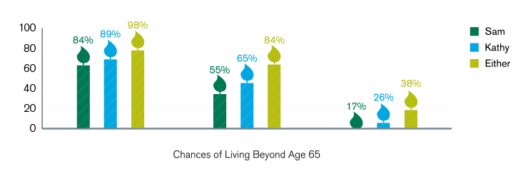 Chart showing the chances of living past 65 for Sam, Kathy or their probability together. Sam's chance of living to age 75 is 84%. Kathy's is 89%. Together, they have a 98% chance that at least one of them will make it to age 75. Sam's chance of living to age 85 is 55%. Kathy's is 65%. Together, they have an 84% chance that at least one of them will make it to age 85. Sam's chance of living to age 95 is 17%. Kathy's is 26%. Together, they have a 38% chance that at least one of them will make it to age 95.