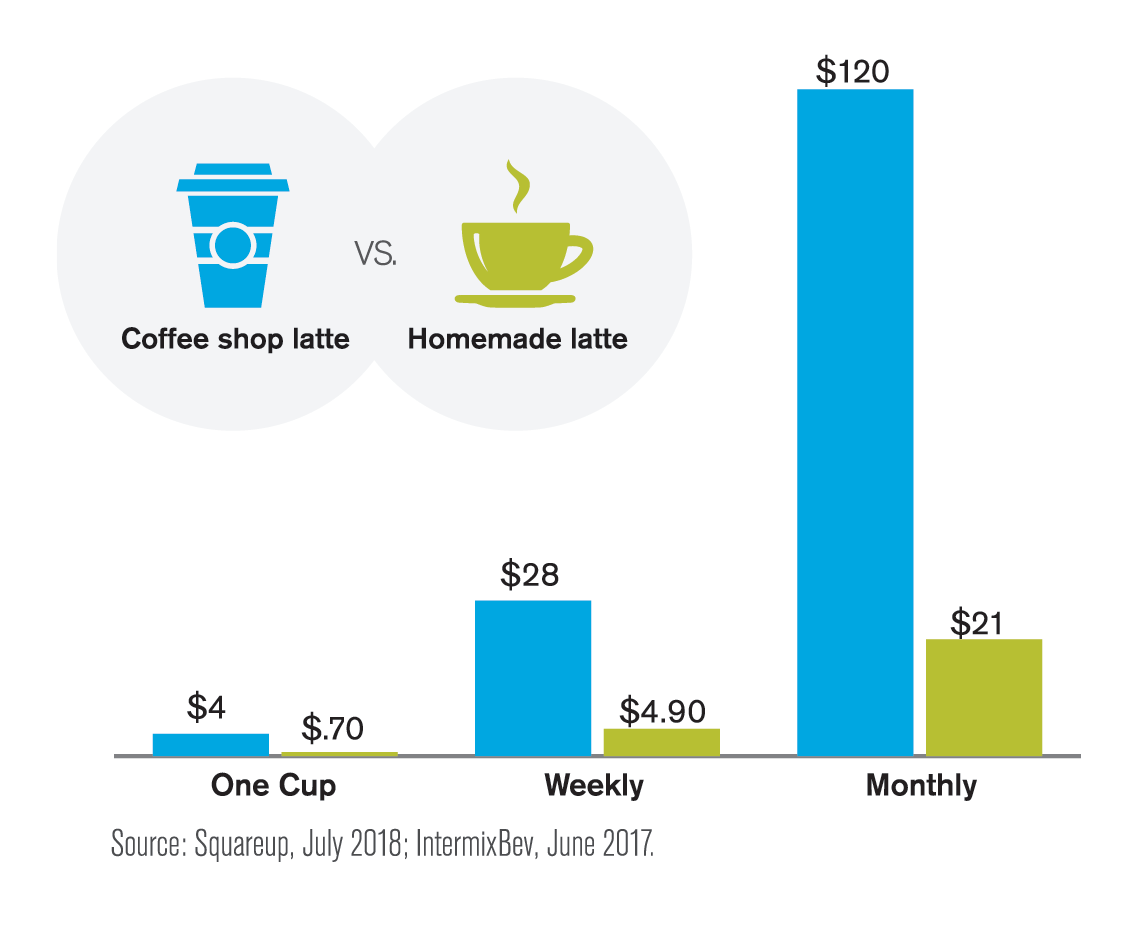 Graph comparing the cost of a coffee shop latte vs. a homemade latte for one cup, weekly and monthly.