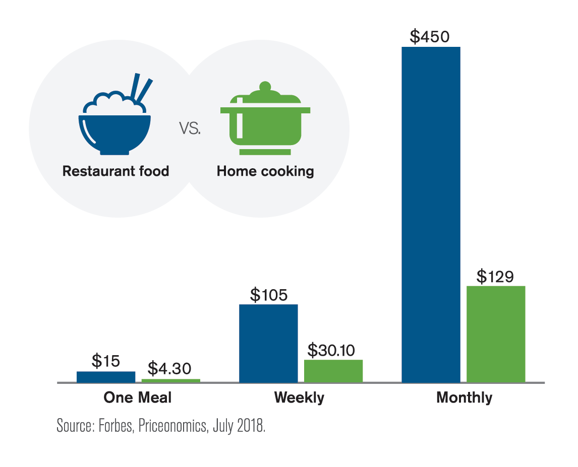 Graph comparing restaurant food vs. home cooking for one meal, weekly and monthly.
